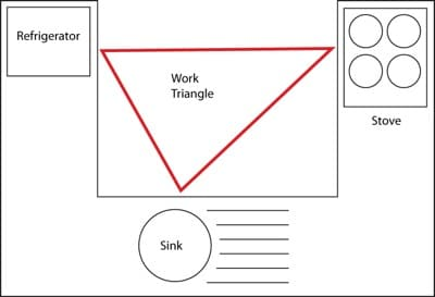 Organize a Kitchen - Work Triangle